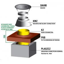 Zakończenie systemu kominowego SKC Ø 160mm - wariant 2